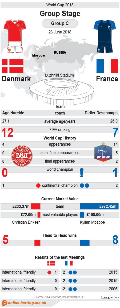Denmark v France World Cup 2018 Infographic