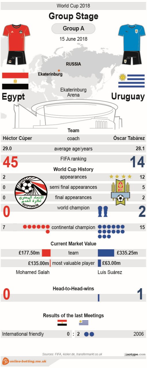 Egypt v Uruguay - World Cup 2018 Infographic
