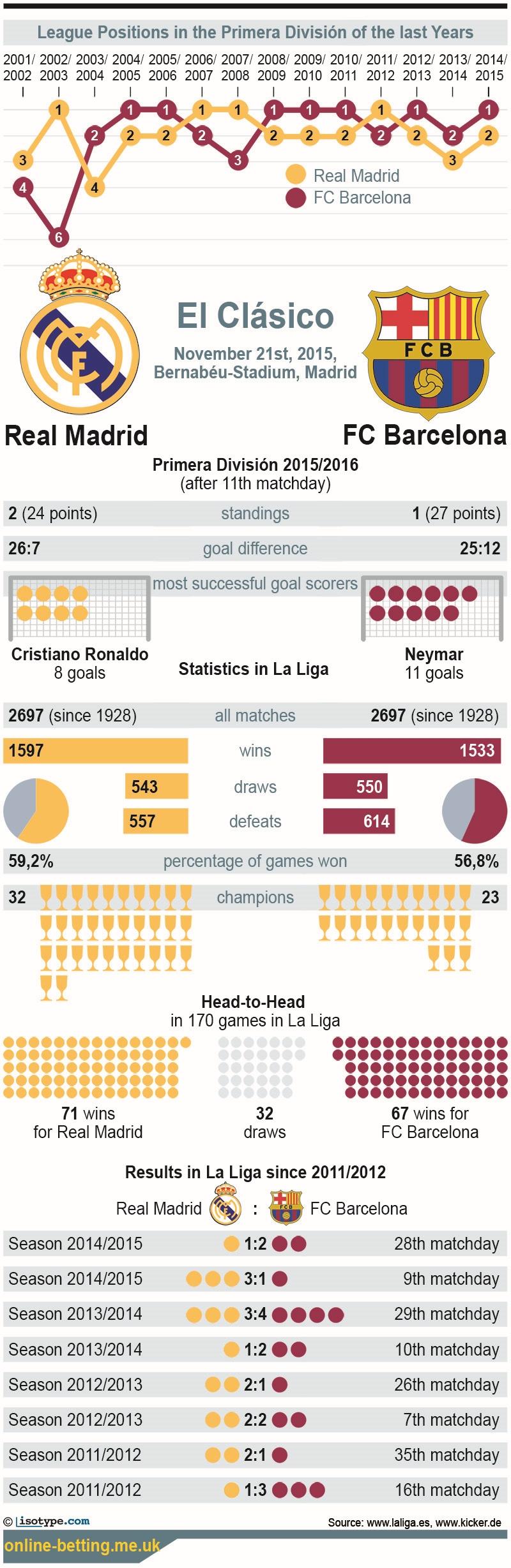 El Clasico 2015 Infographic