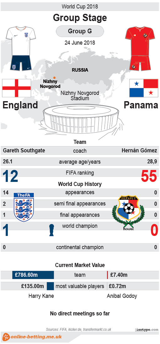 England v Panama World Cup 2018 Infographic