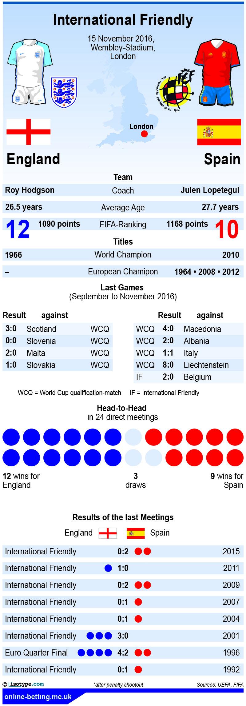 England v Spain 2016 infographic