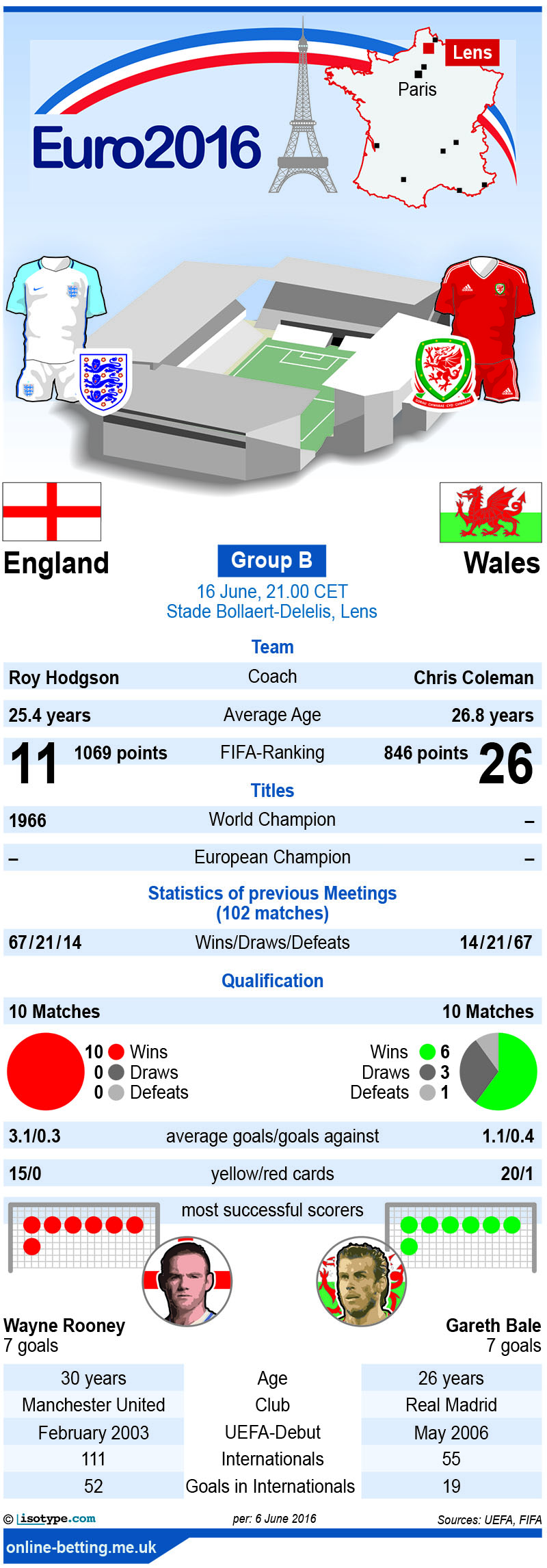 England v Wales Euro 2016 Infographic