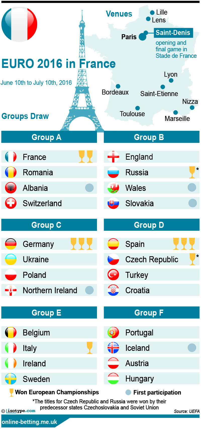 Euro 2016 Group Draw 2016