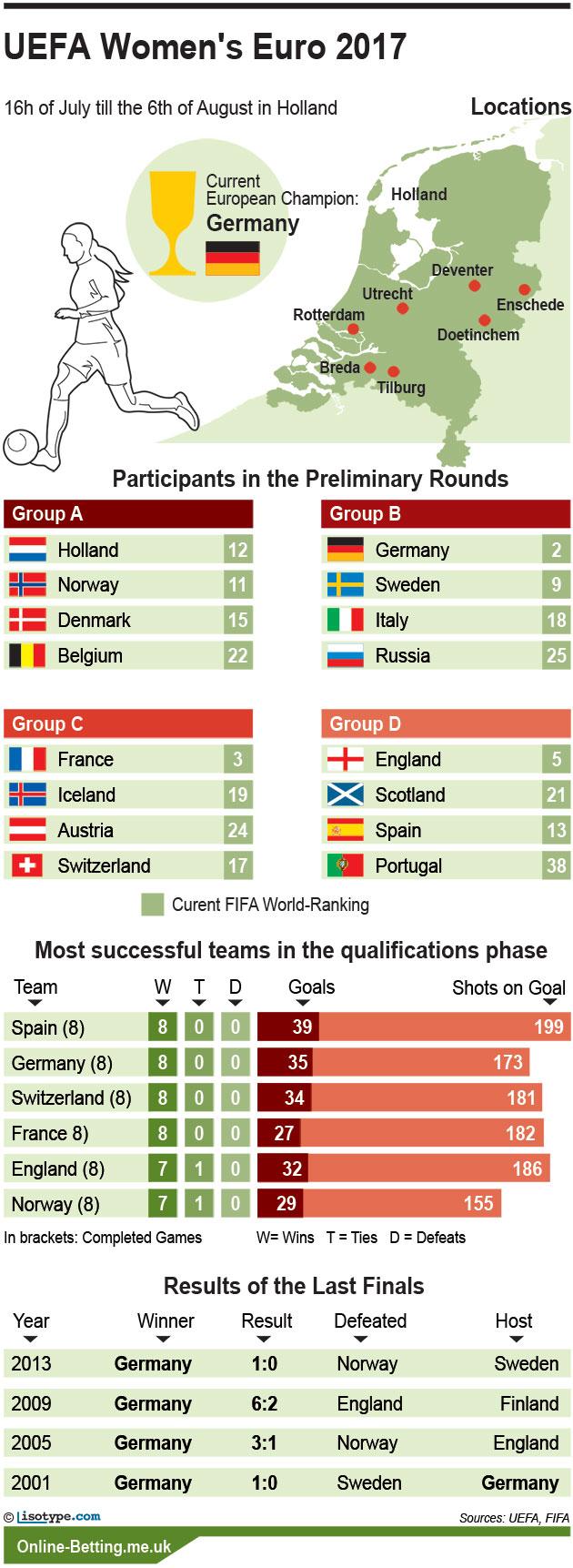 Euro Women 2017