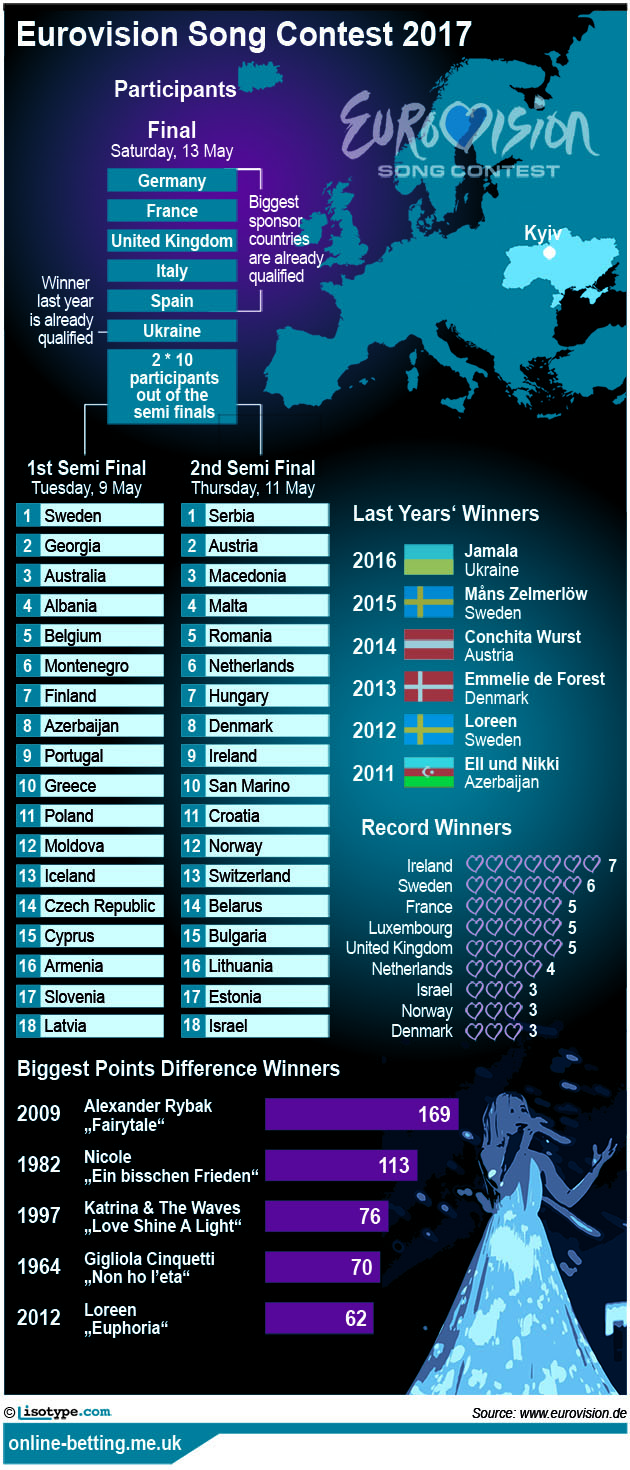 Eurovision Song Contest 2017 Infographic