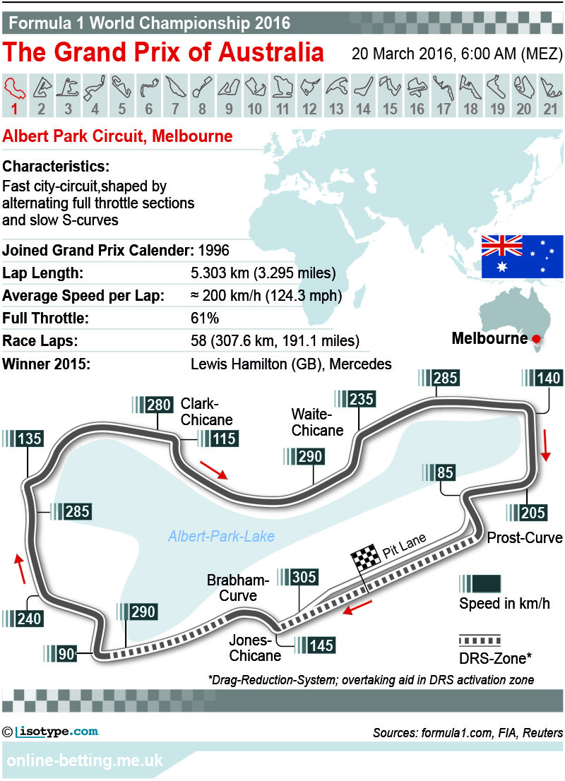 F1 Australian Grand Prix 2016