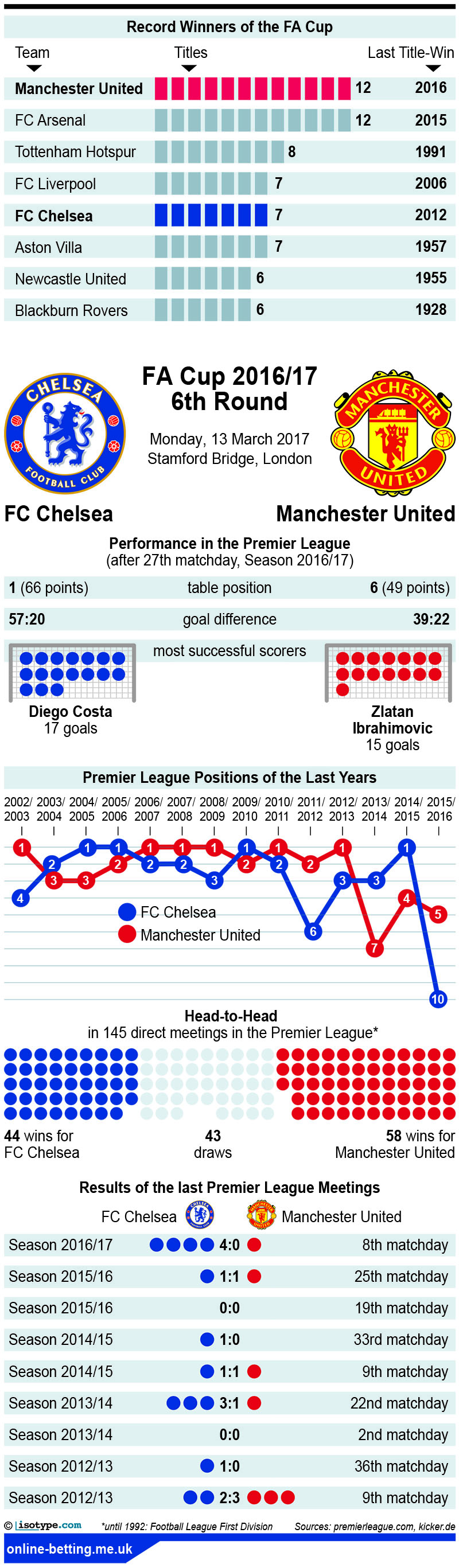 FA Cup Chelsea v Manchester United 2017 Infographic