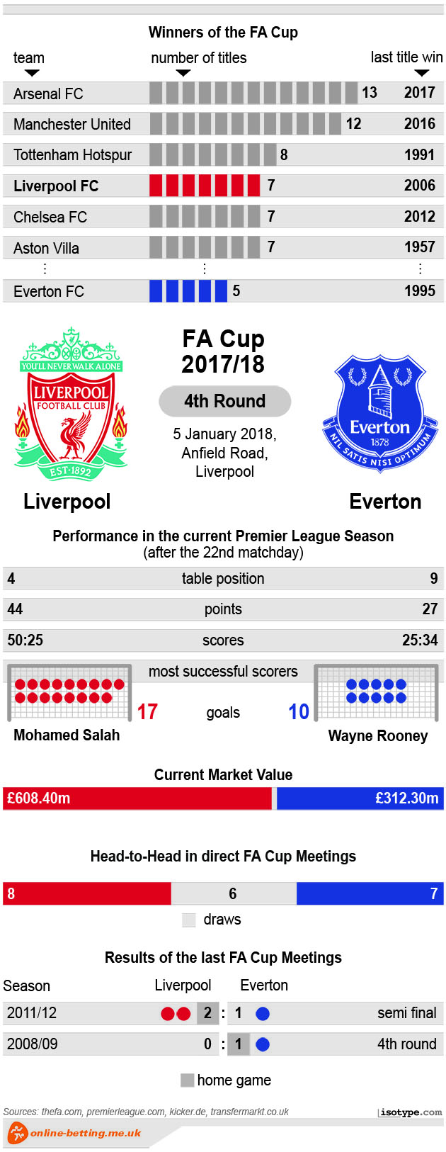 FA Cup Liverpool v Everton 2018 Infographic