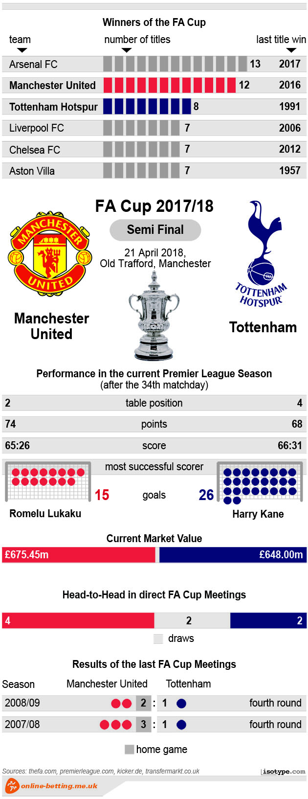 FA Cup Manchester United v Tottenham 2018 Infographic