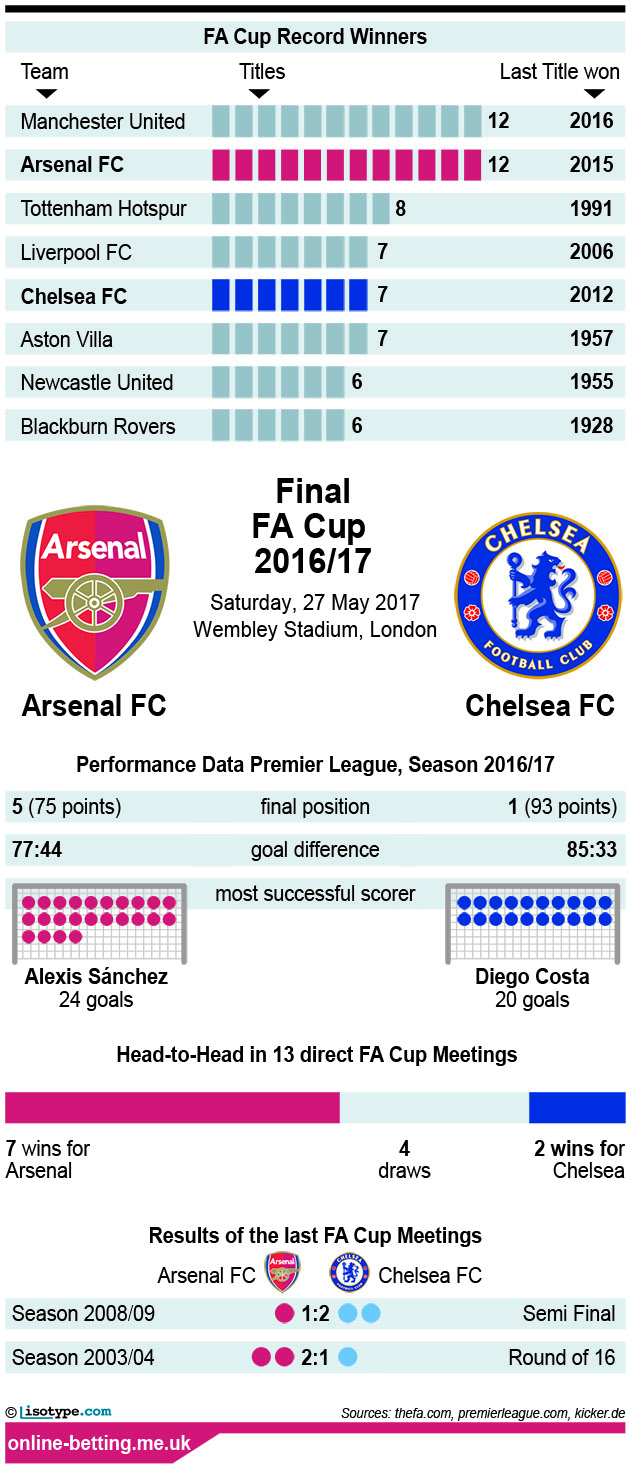 FA Cup Arsenal Chelsea 2017 Infographic