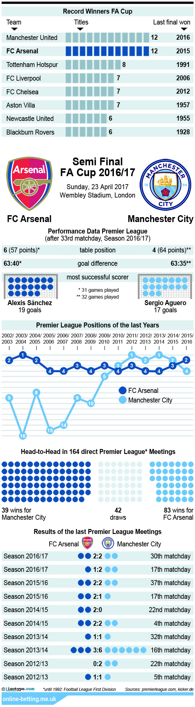 FA Cup Arsenal v Manchester City 2017 Infographic