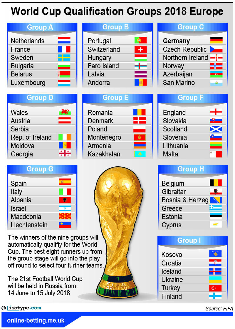 FIFA World Cup Qualification 2018 Europe Infographic