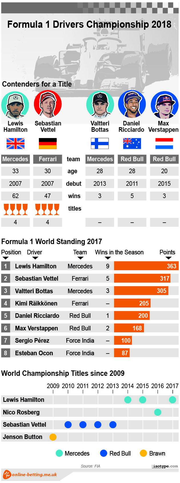 Formula 1 2018 Infographic