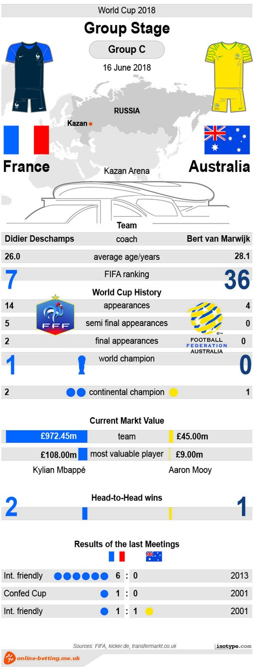 France v Australia - World Cup 2018 Infographic