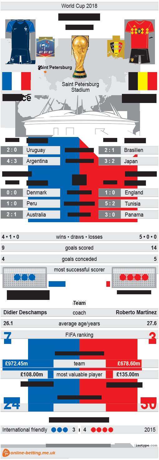 France v Belgium 2018 Infographic