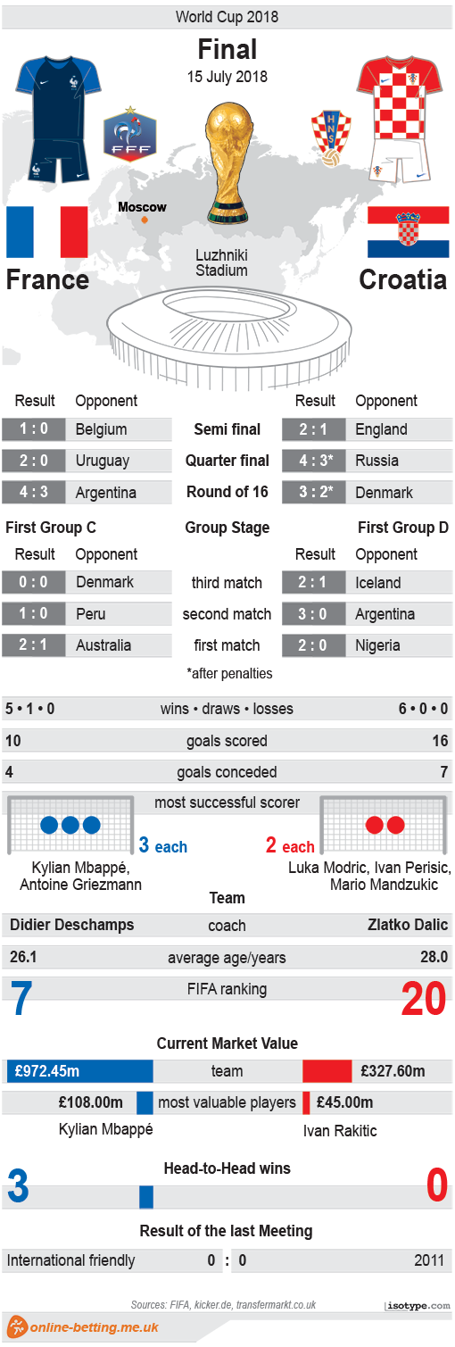 France v Croatia World Cup Final 2018 Infographic