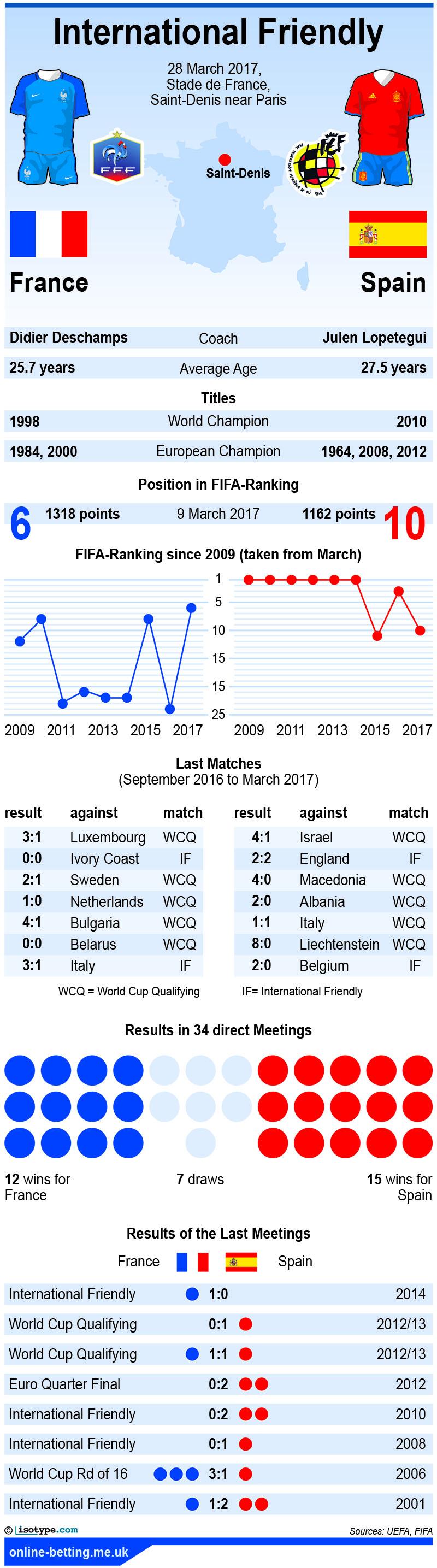 France v Spain 2017 Infographic