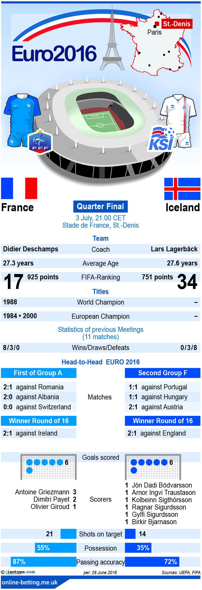 France v Iceland Euro 2016 Infographic