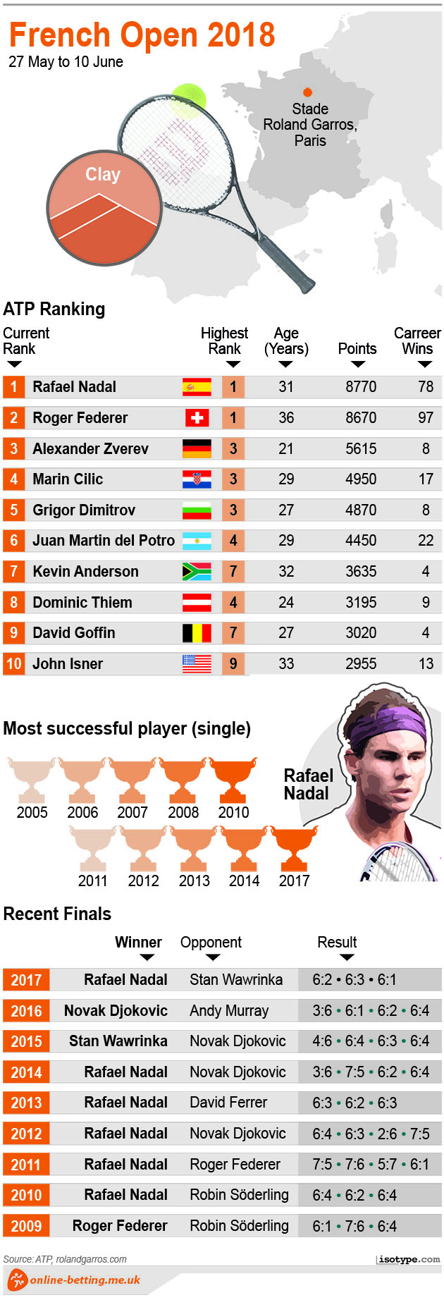 French Open Men 2018 Infographic