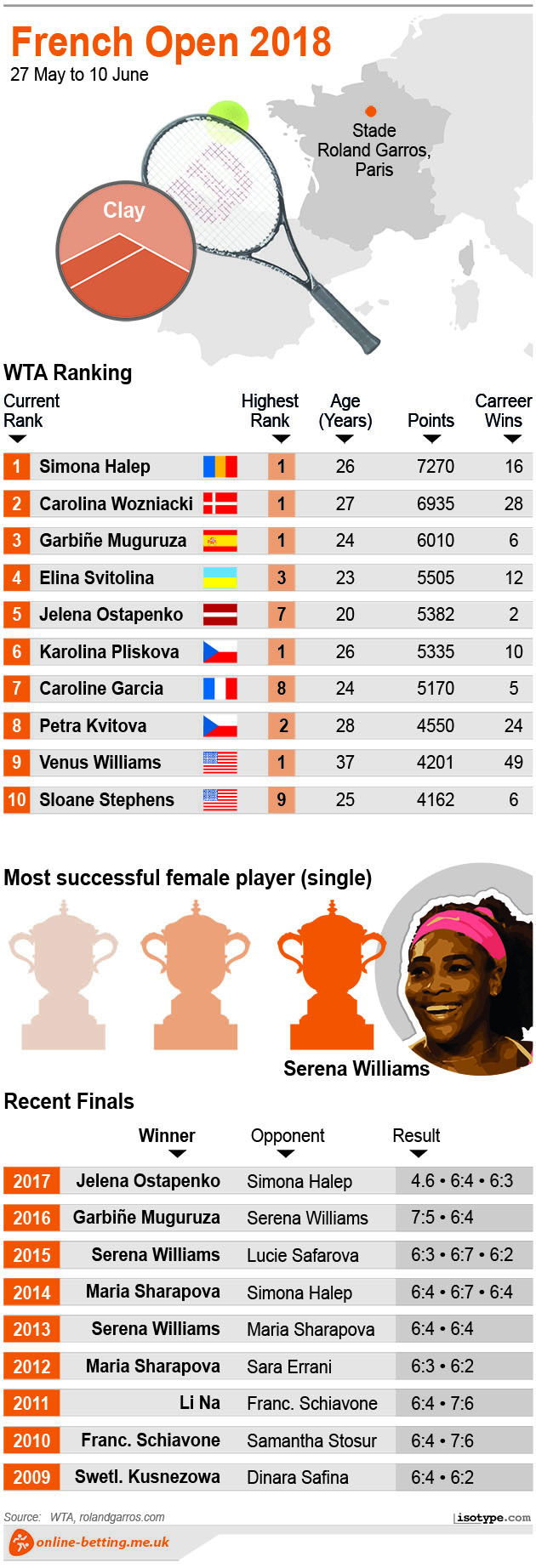 French Open Women 2018 Infographic