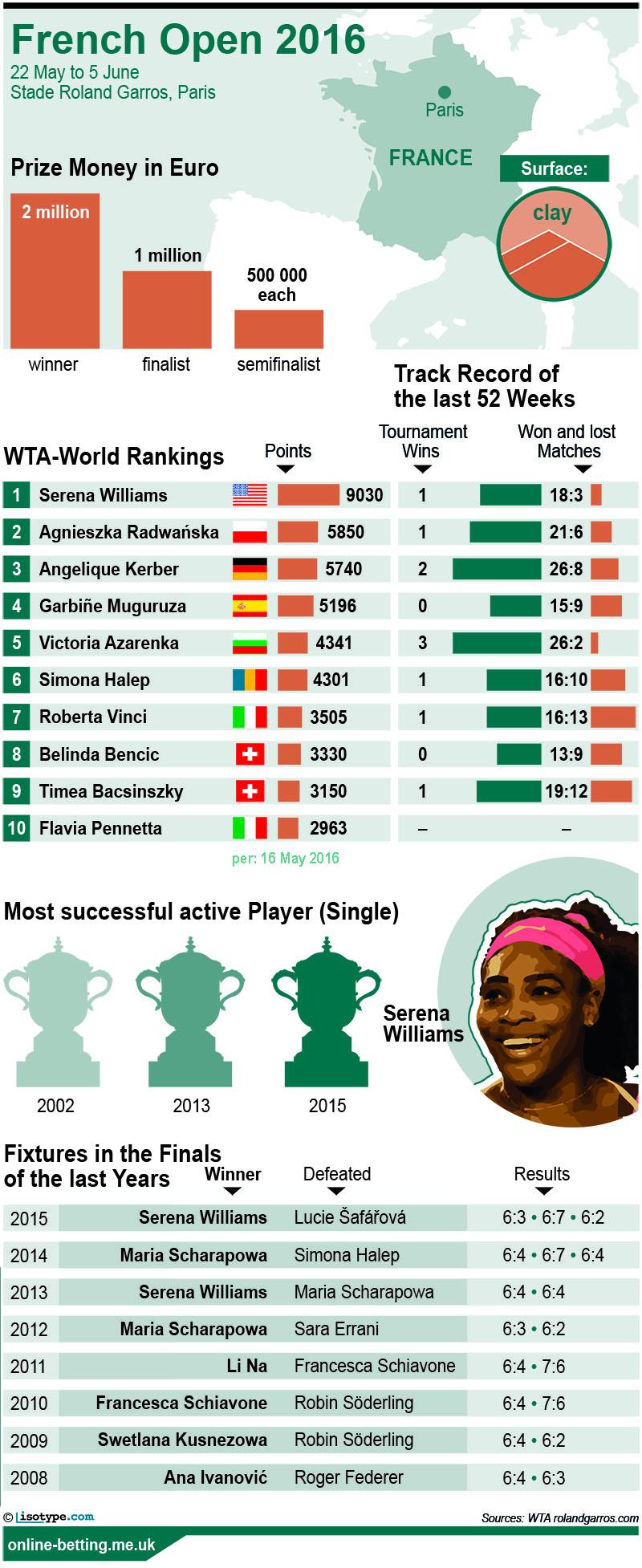 French Open 2016 Women's Singles