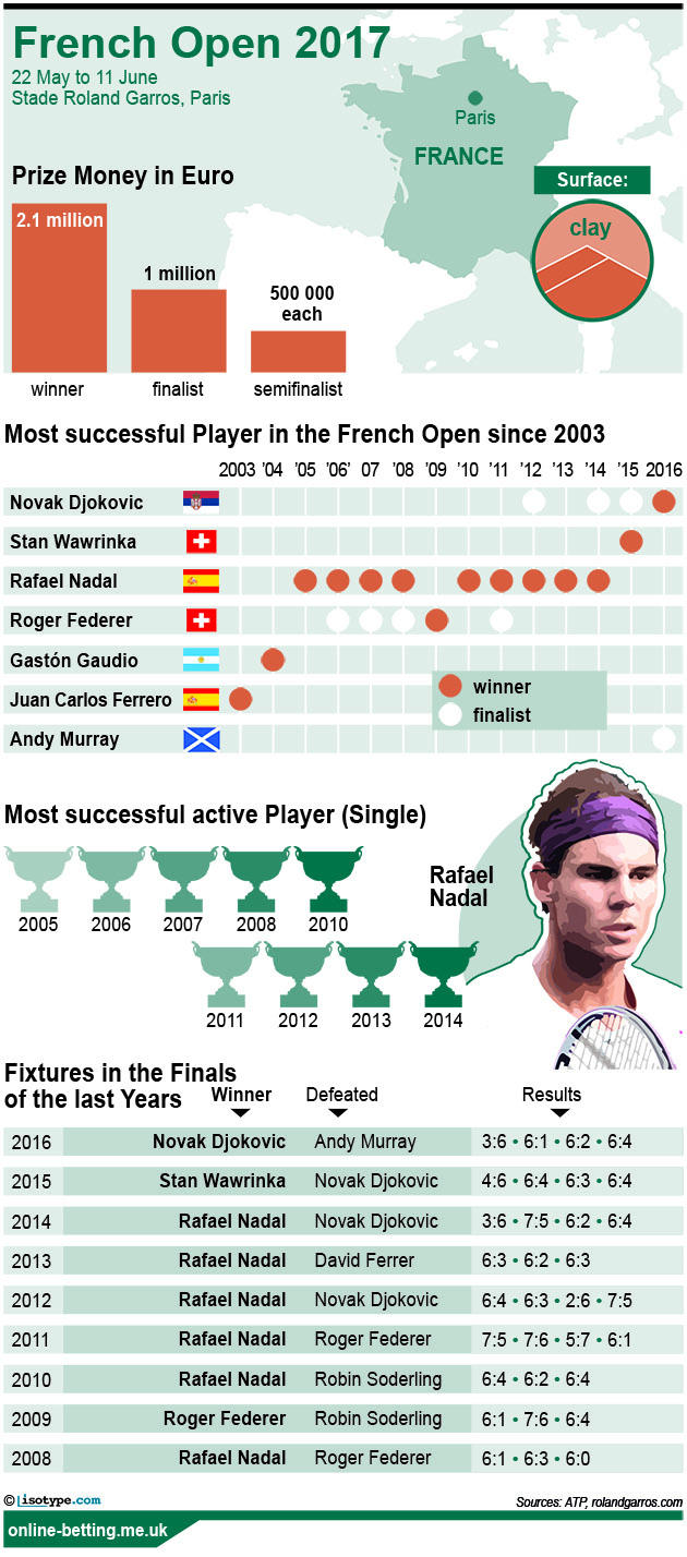 French Open Men 2017 Infographic