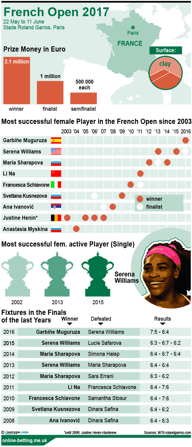 French Open Women 2017 Infographic