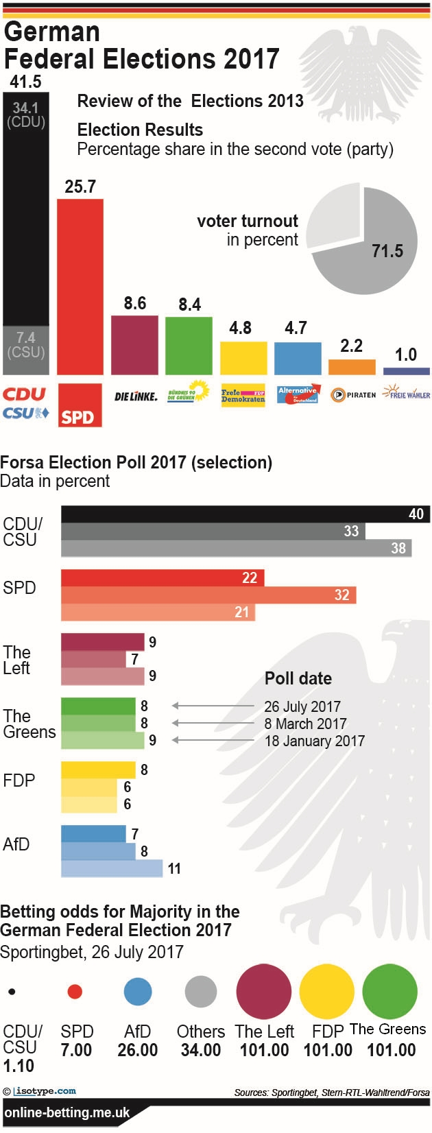 German Federal Elections 2017 Infographic