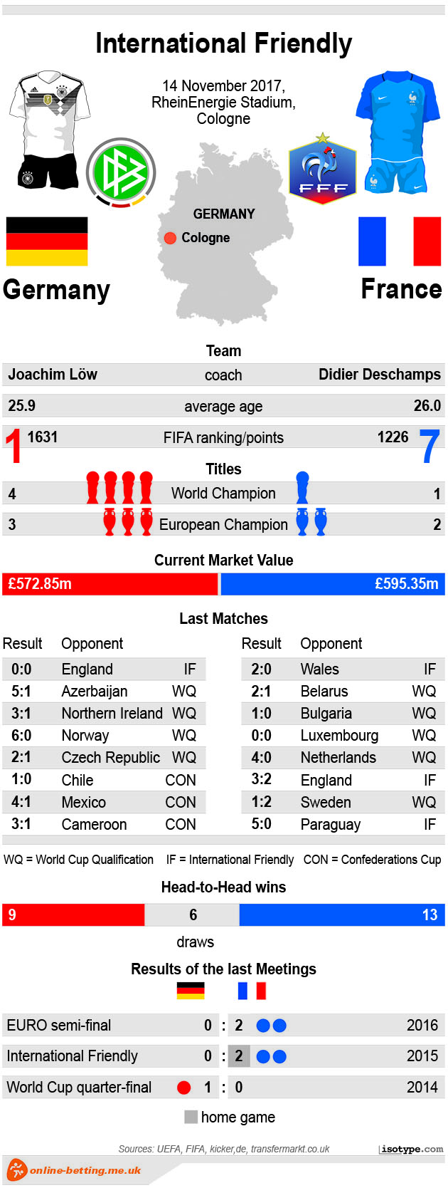 Germany vs France 2017 Infographic