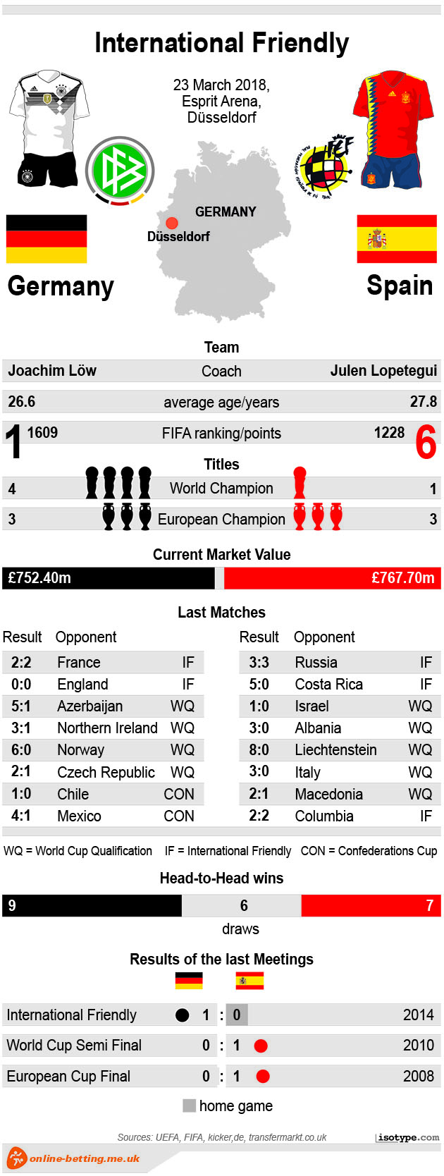 Germany v Spain 2018 Infographic