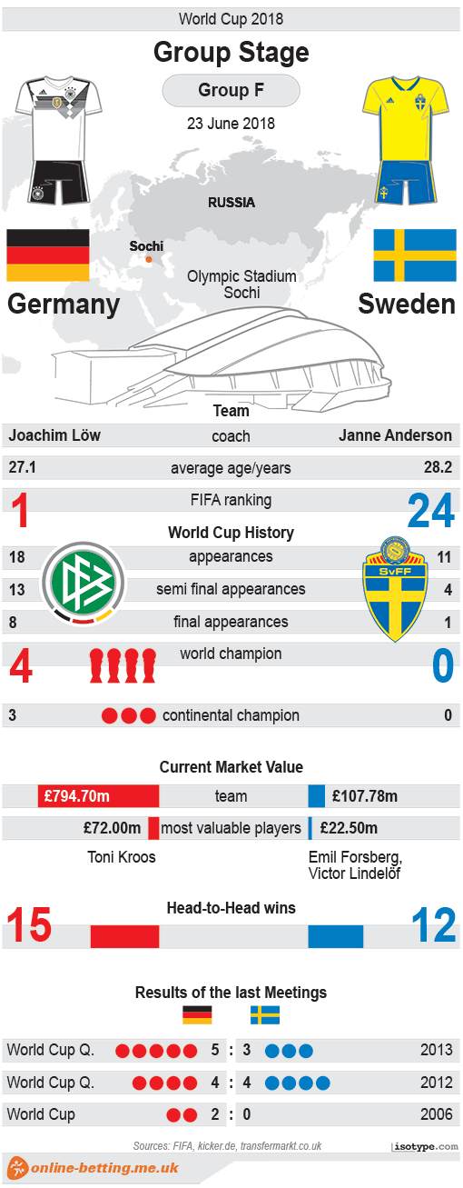 Germany v Sweden World Cup 2018 Infographic