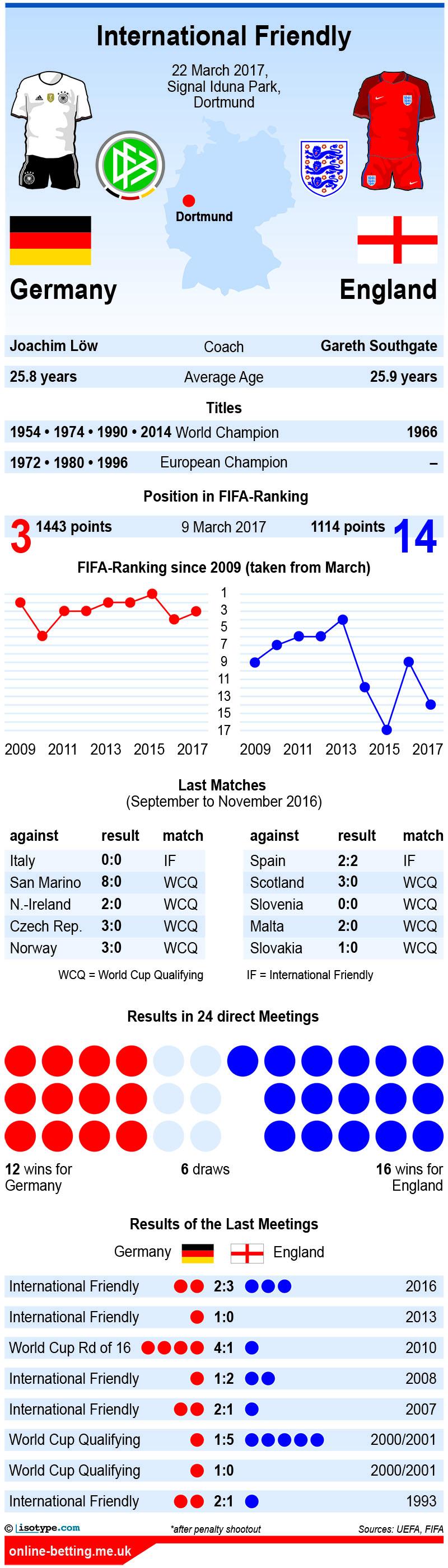 Germany v England 2017 Infographic