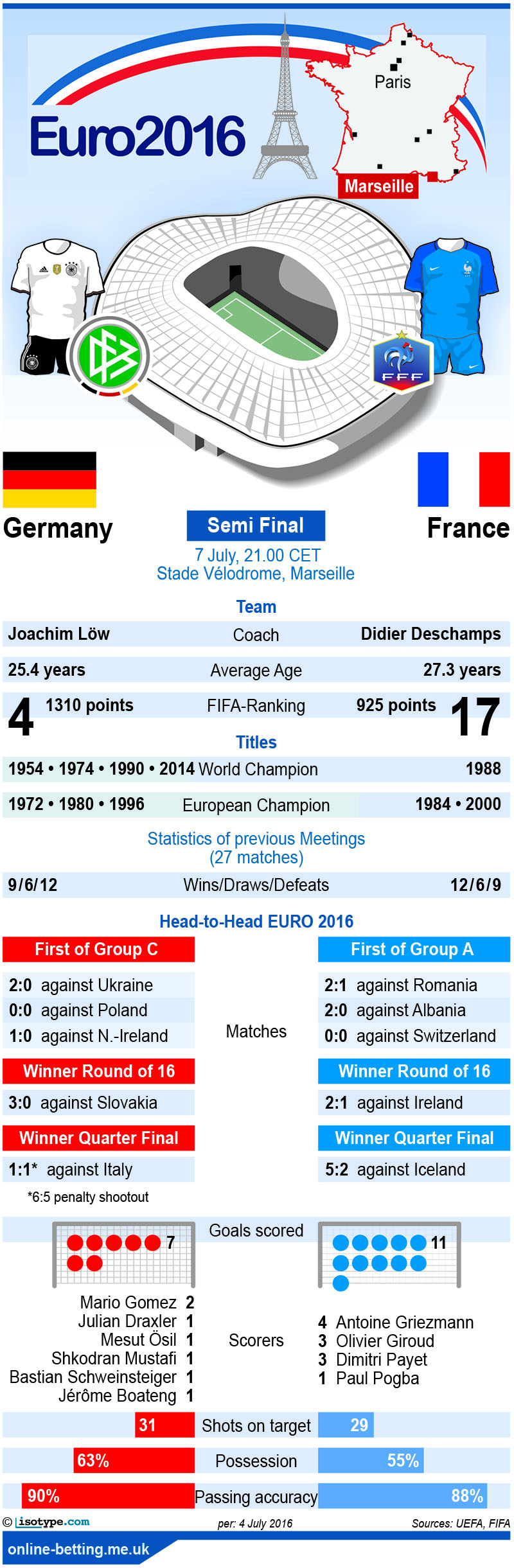 Germany v France Euro 2016 Infographic