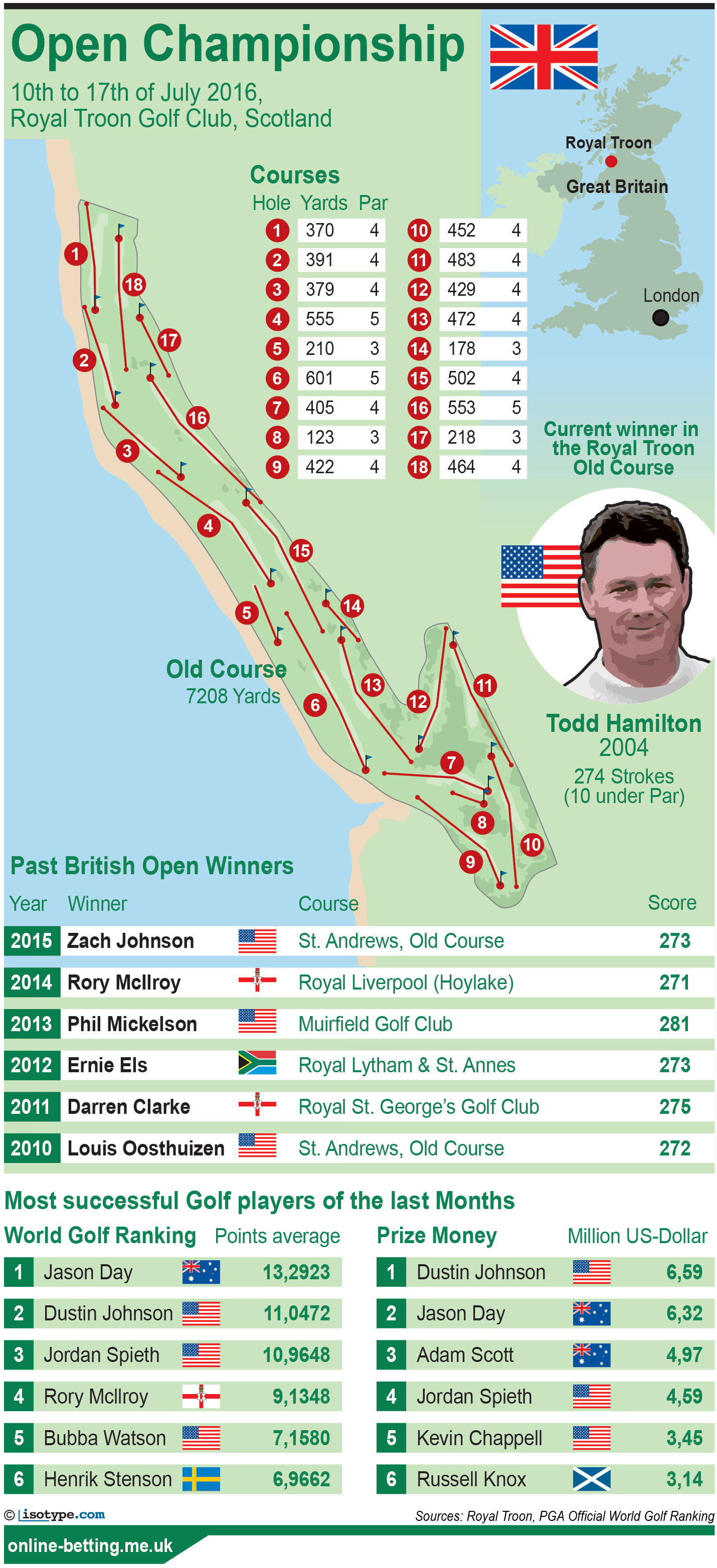The Open Championship 2016 Golf Infographic