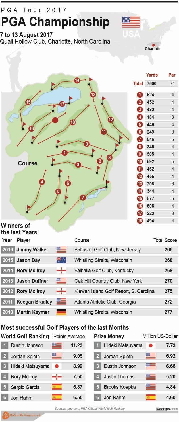 Golf PGA Championship 2017 Infographic