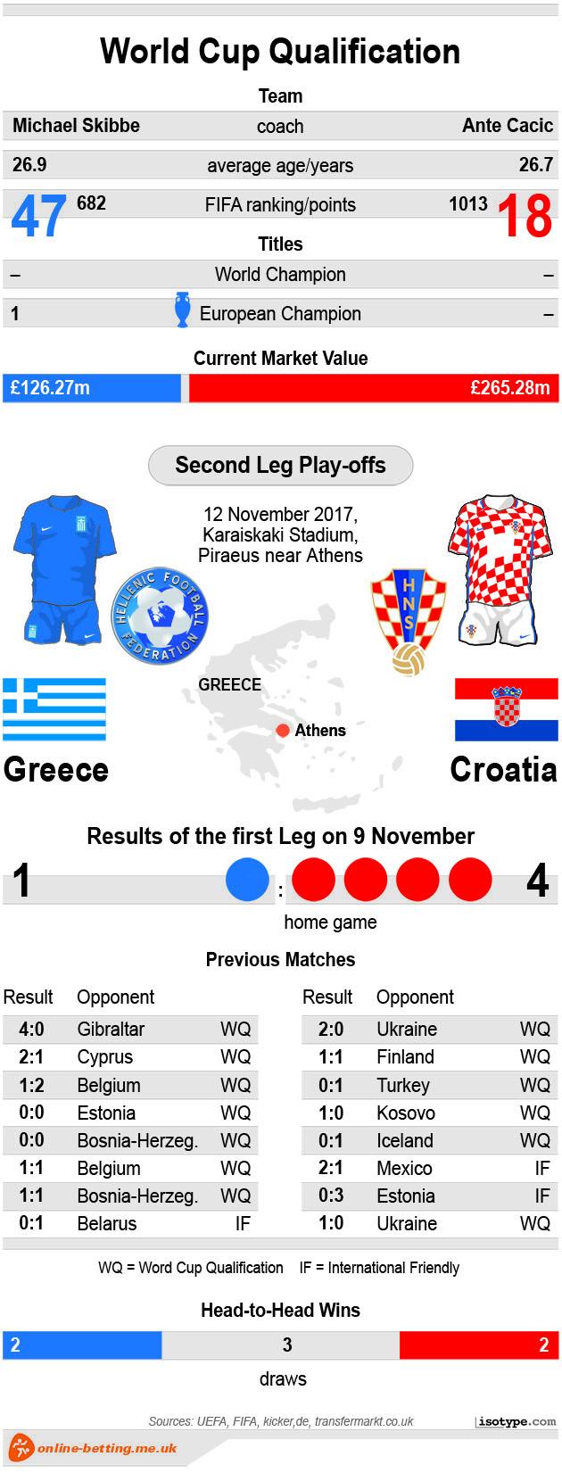 Greece v Croatia 2017 Infographic