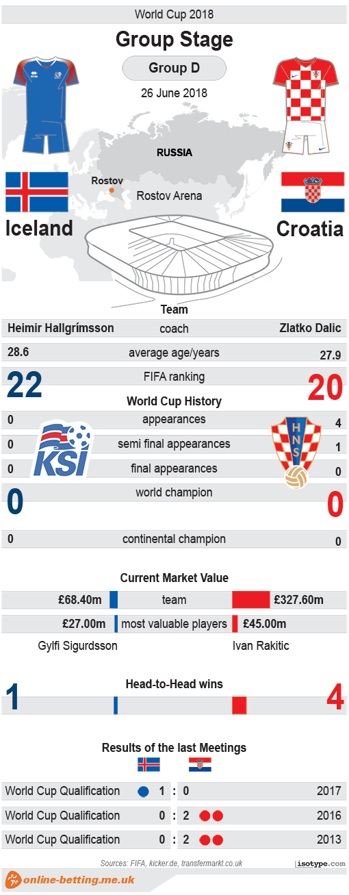 Iceland v Croatia World Cup 2018 Infographic