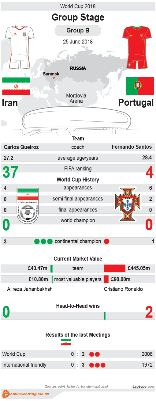 Iran v Portugal World Cup 2018 Infographic