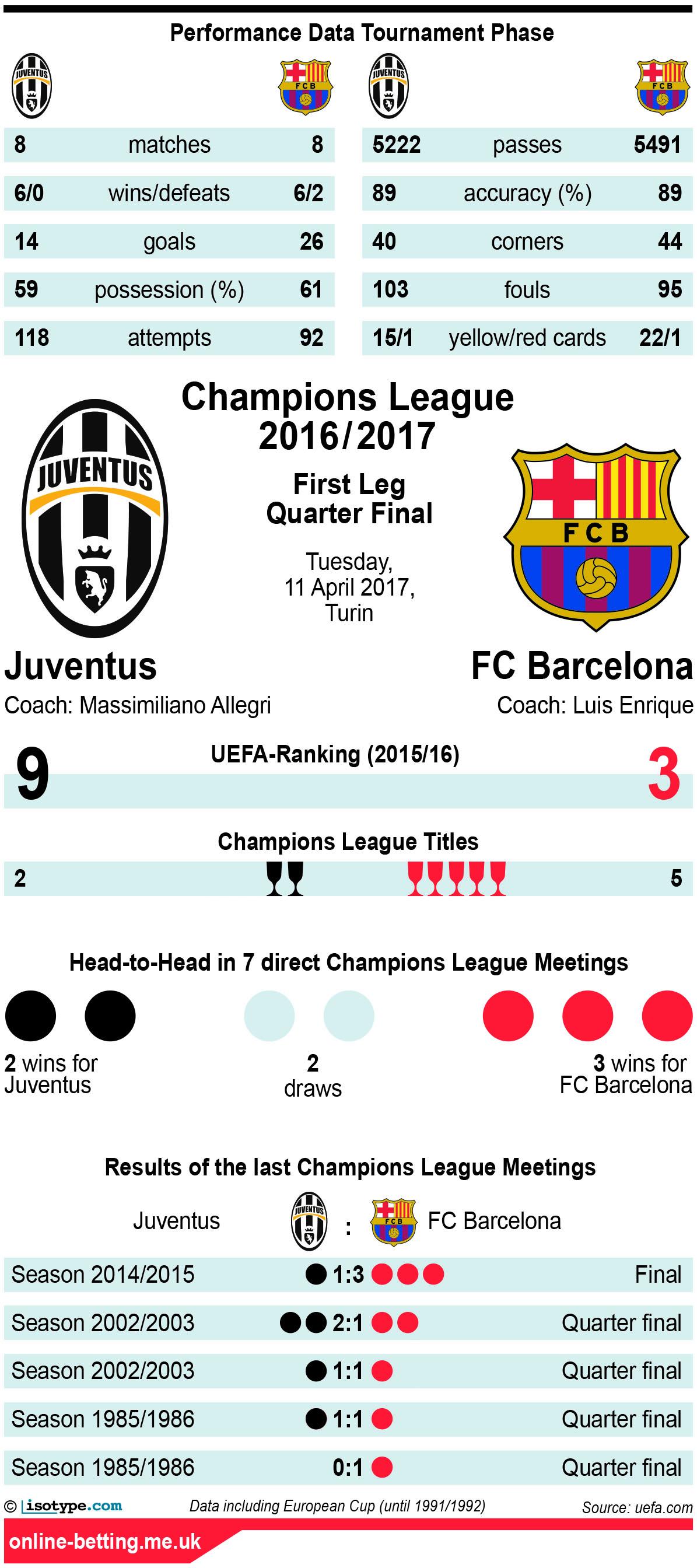 Juventus v Barcelona 2017 Infographic