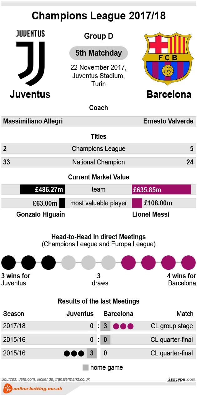 Juventus vs Barcelona 2017 Infographic