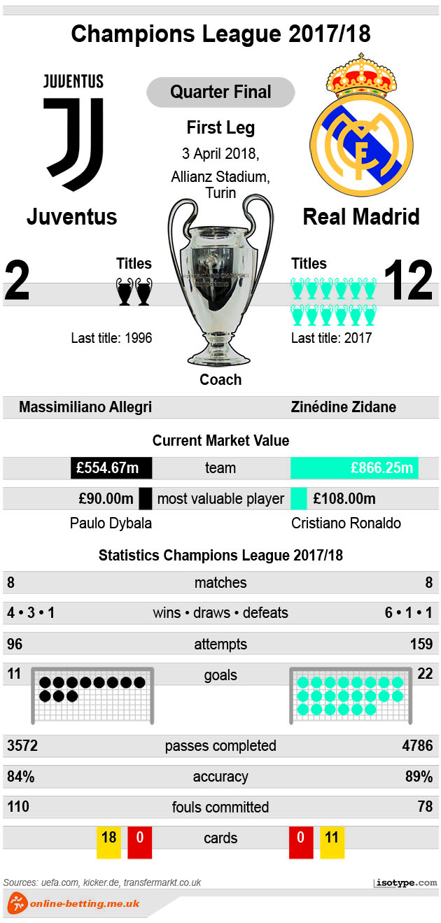 Juventus v Real Madrid 2018 Infographic
