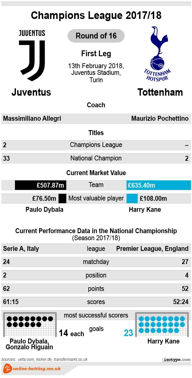 Juventus v Tottenham 2018 Infographic