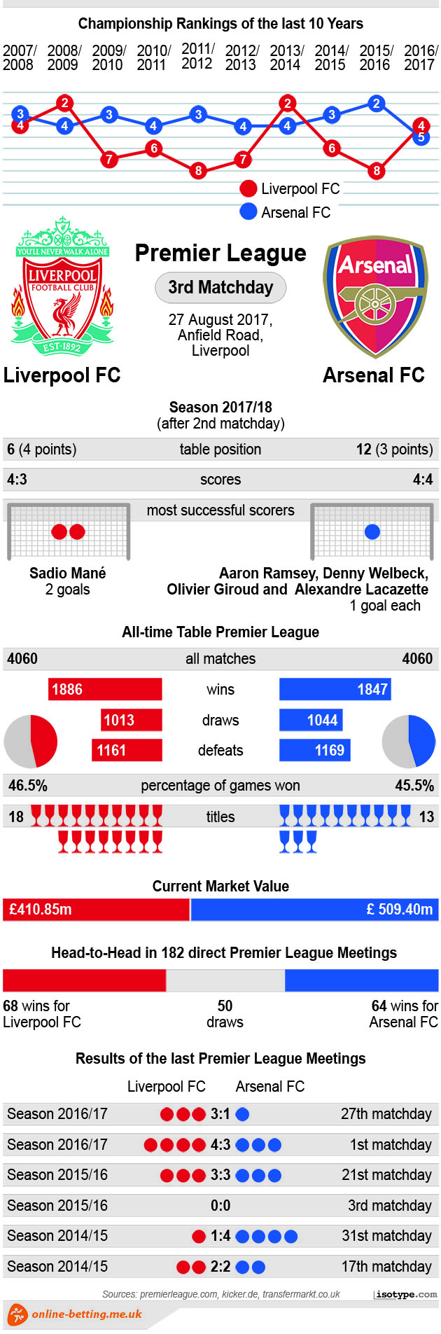 Liverpool v Arsenal 2017 Infographic