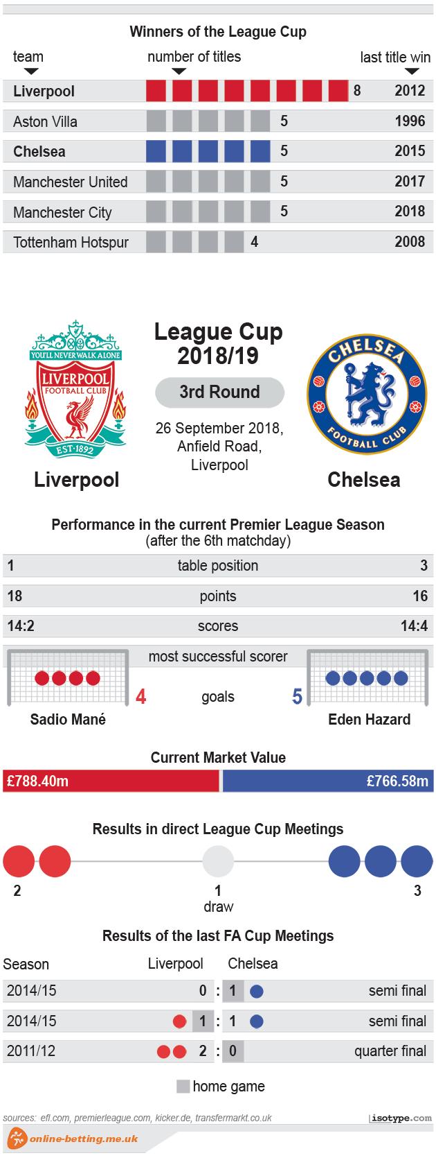 Liverpool v Chelsea 2018 Infographic