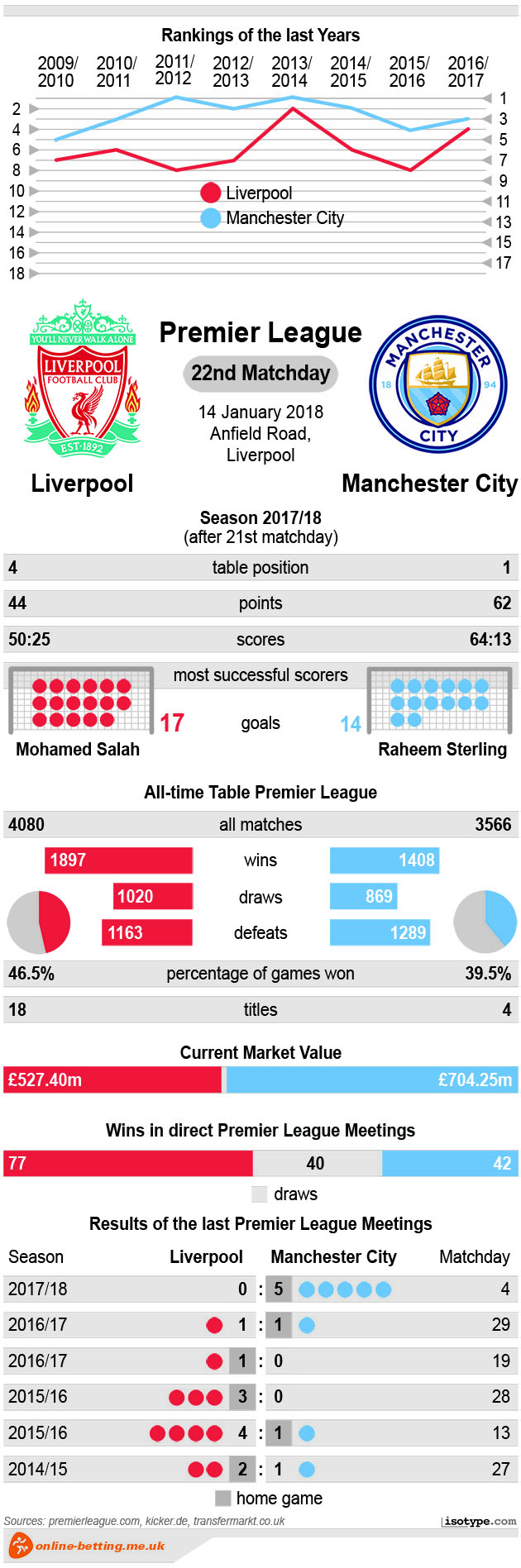 Liverpool v Manchester City 2018 Infographic