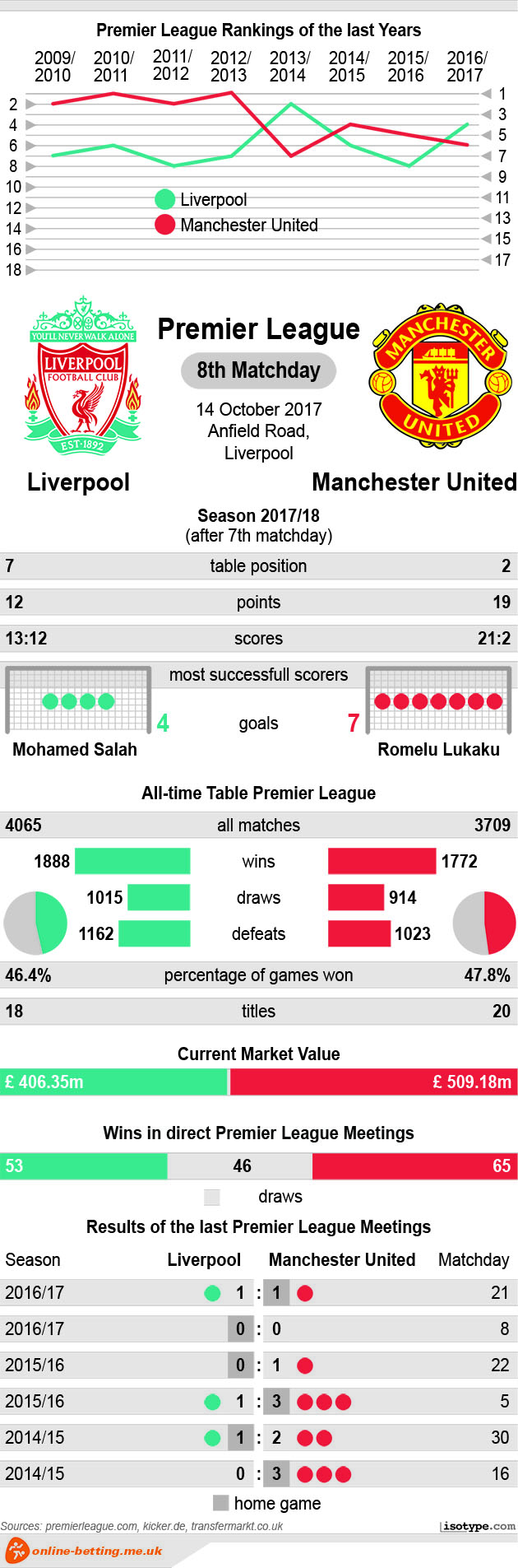 Liverpool vs Manchester United 2017 Infographic