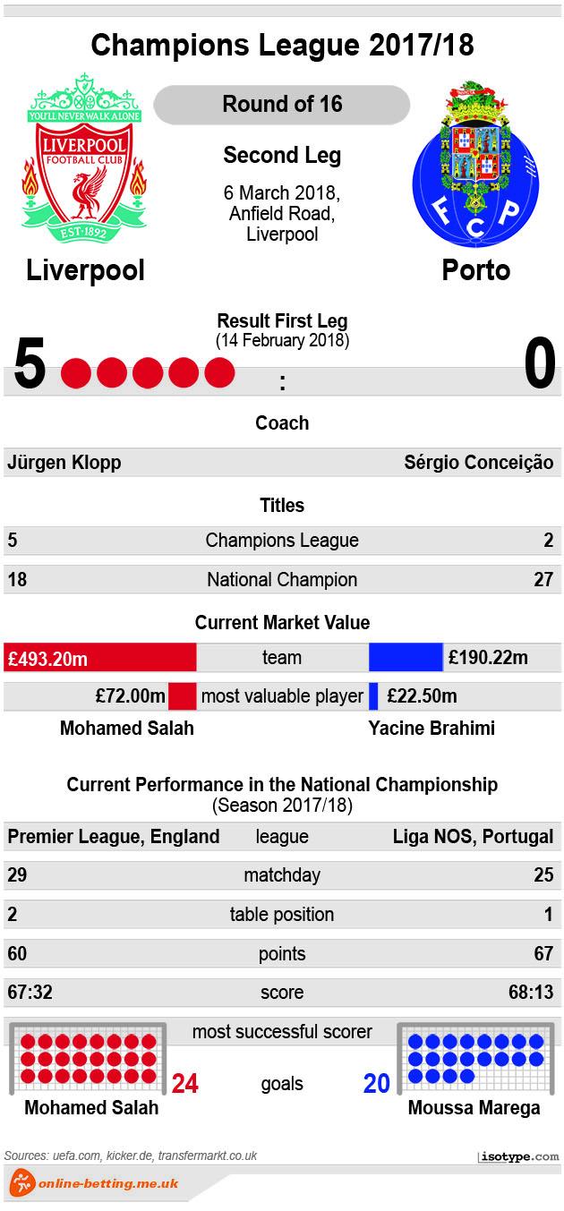 Liverpool v Porto 2018 Infographic
