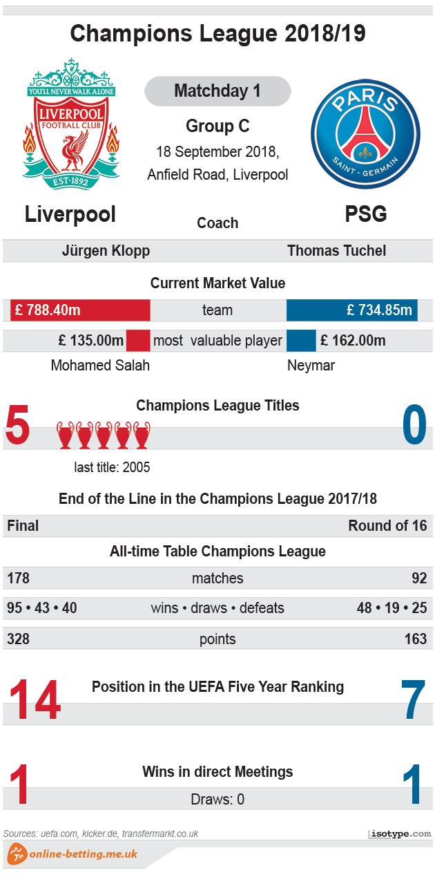 Liverpoos v PSG 2018 Infographic