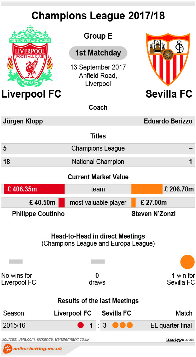 Liverpool v Sevilla Champions League 2017