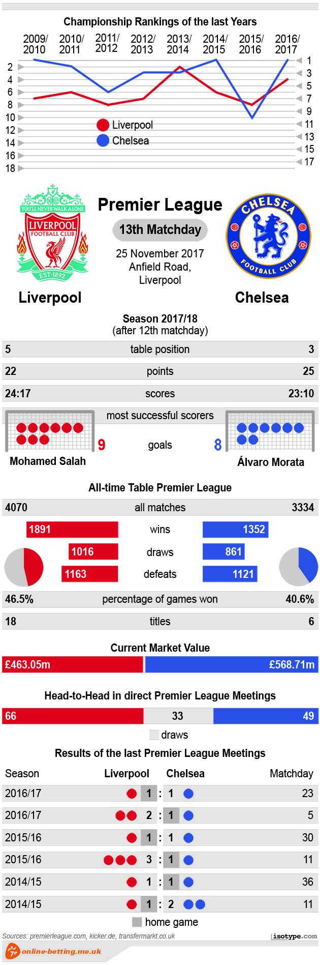 Liverpool vs Chelsea 2017 Infographic